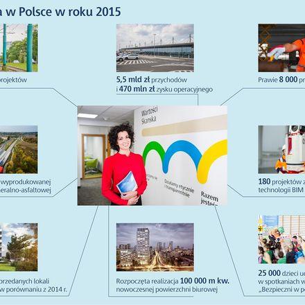 Ponad tysiąc projektów i 5,5 mld zł przychodów – Skanska podsumowuje kolejny dobry rok w Polsce